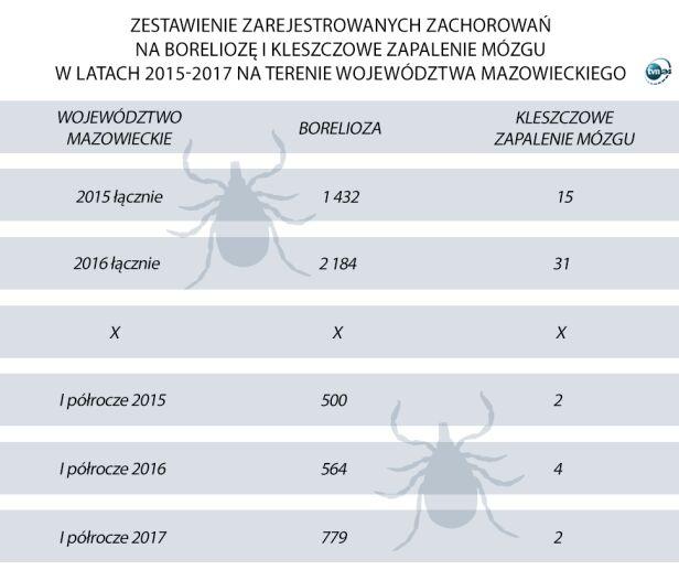 Zarejestrowane choroby na Mazowszu  Państwowy Wojewódzki Inspektor Sanitarny w Warszawie, tvnwarszawa.pl